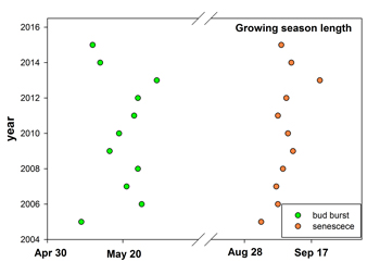 a graph that indicates leaves yellowed early in the fall and unfurled early in the spring