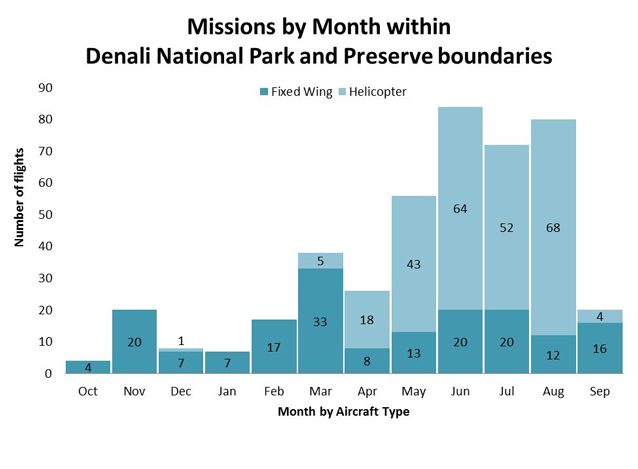 a graph that shows most fixed wing flights happen in March and most helicopter flights in August