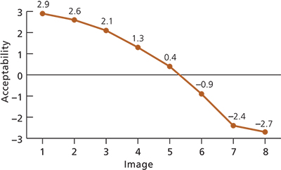 Line graph plotting an acceptability rating for each of the eight photographs in figure 2