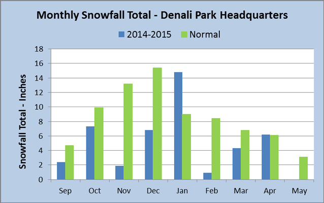 graph that shows in 2014-2015 Denali received the most snow during January