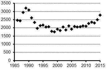 graph that shows the caribou populations have increased from the late 1990's to present day