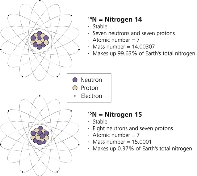 Isotopes in environmental science us national park service close up of atomic nitrogen 14 isotope illustration ccuart