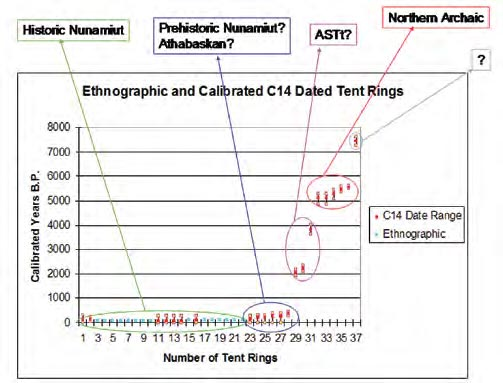 A graph of ages of radiocarbon dated tent rings.