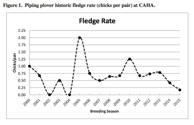 Figure 1.  Piping plover historic fledge rate (chicks per pair) at CAHA.