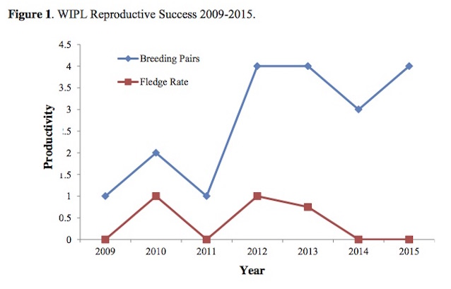Figure 1. WIPL Reproductive Success 2009-2015.
