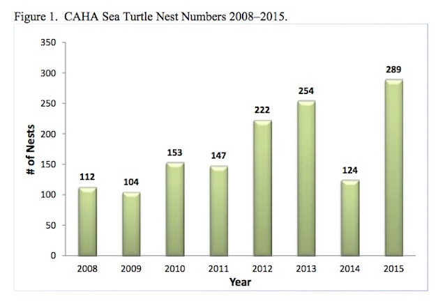 Figure 1.  CAHA Sea Turtle Nest Numbers 2008–2015.