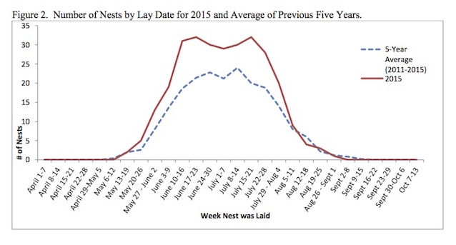 Figure 2.  Number of Nests by Lay Date for 2015 and Average of Previous Five Years.