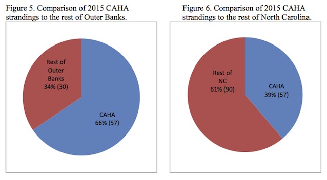 Figures 5 & 6. Comparison of 2015 CAHA strandings to rest of Outer Banks (5) and to rest of NC (6).
