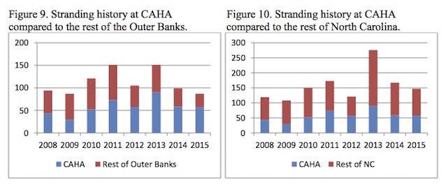 Figures 9 & 10. Stranding history at CAHA compared to rest of Outer Banks (9) and NC (10).