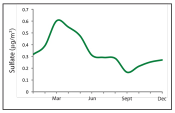 Graph displaying park sulfate levels over time