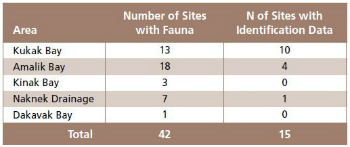 table showing percent of sites with faunal remains