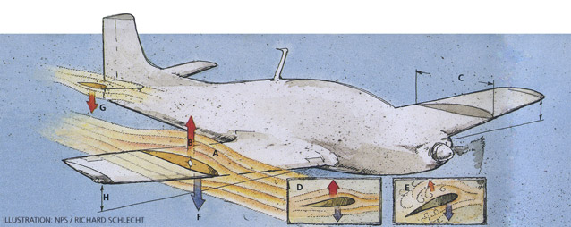 Illustration of aircraft showing principles of lift