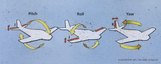 Illustration of pitch, roll, yaw