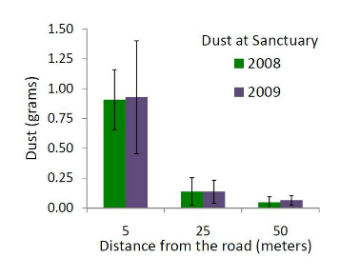 graph showing amount of dust collected at different distances from the road