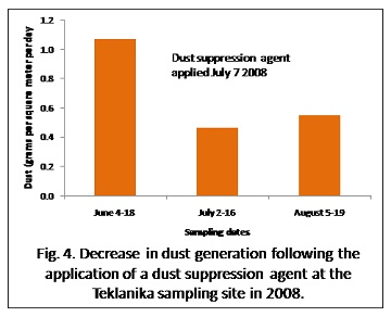 graph showing the amount of dust in buckets before and after a dust suppression agent