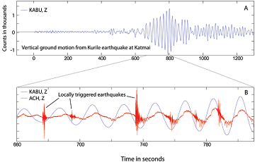 graph of waves showing ground motion after an earthquake