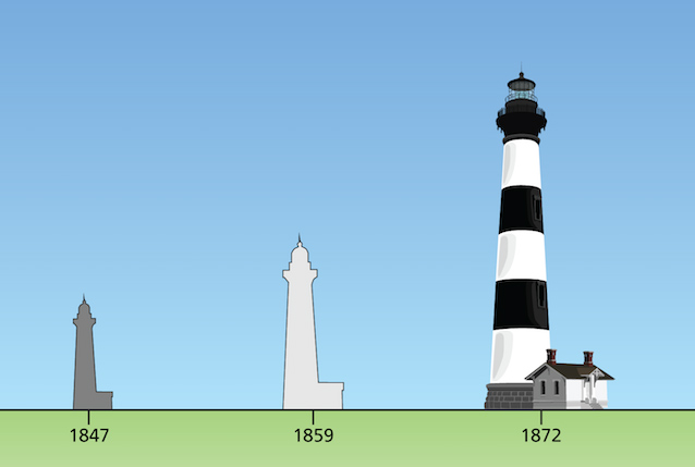 The bodie island lighthouses us national park service chart showing all three bodie island lighthouses to scale 1847 1859 1872 freerunsca Gallery