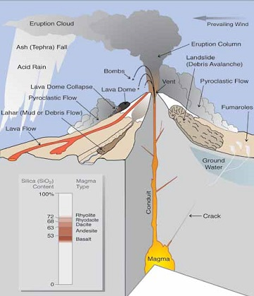 Concluding thoughts can another great volcanic eruption happen in cartoon drawing of the parts and direct impacts of a volcano ccuart Image collections