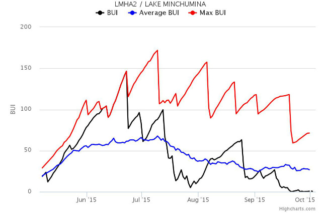 line graph with 3 jagged lines (red, black, and blue) showing differences in build up index