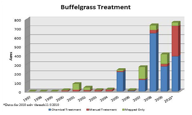 Graph of buffelgrass treatments (acres manually treated, chemically treated, or mapped)