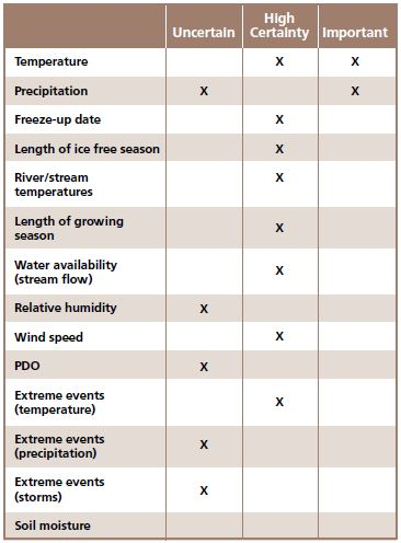 table with columns showing certainty and importance of each climate driver
