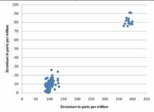 scatter plot with blue diamonds showing amount of strontium vs zirconium from two different sources