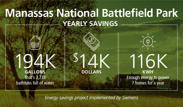 Manassas National Battlefield Park Yearly Savings: 194,000 gallons, $14,000, 116,000 kilowatt-hours.