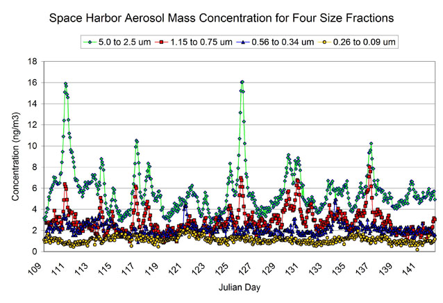 Graph of concentrations of four different aerosol size classes