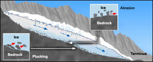 Schematic showing plucking and abrasion of bedrock beneath a glacier