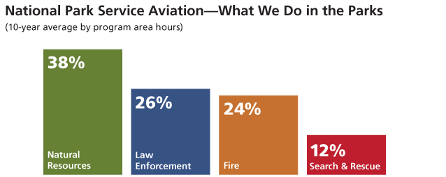 Aviation's Programs, 38% natural resources, 26% law enforcement, 24% fire, 12% search & rescue.