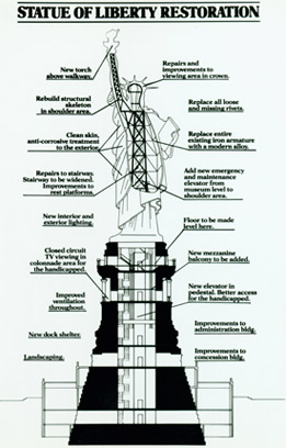 A diagram of improvements incorporated during the Statue's restoration.