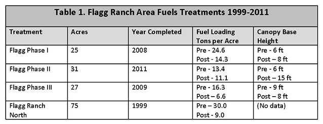 Flagg Ranch Fuel Treatment table