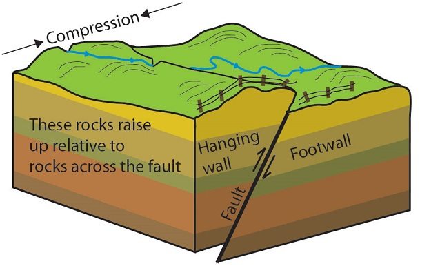 Faults and Fractures (U.S. National Park Service)