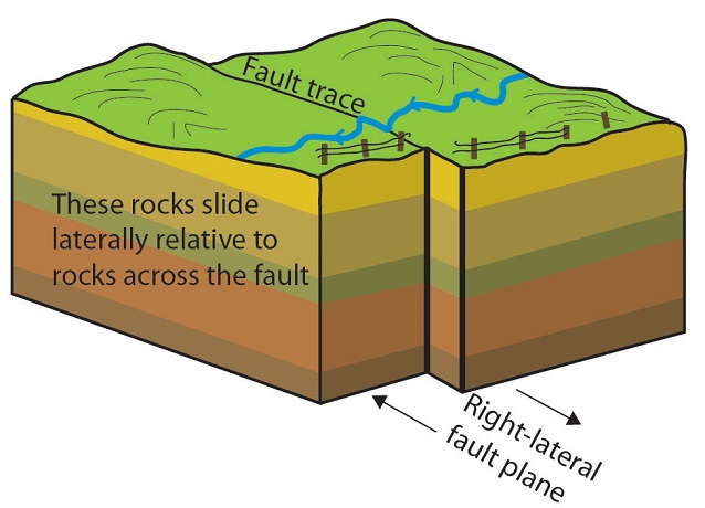 a diagram of an atom of chromium faults and fractures (u.s. national park service) diagram of fault