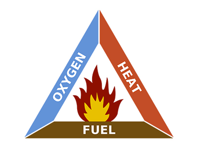Fire triangle graphic showing Oxygen, Heat, and Fire