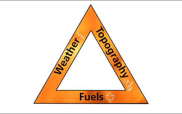 fire behavior triangle - fuels, weather, and topography