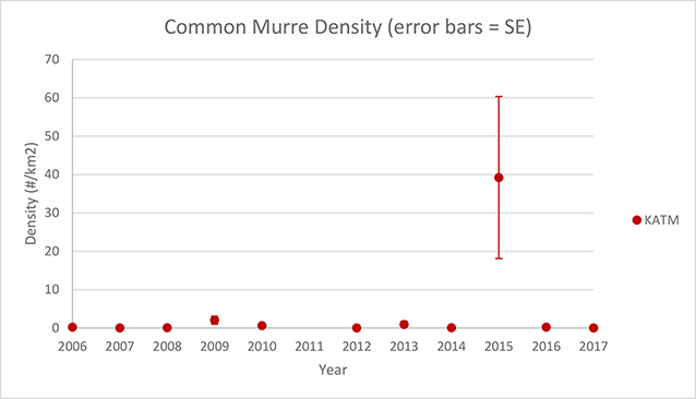 A data graph of common murre density.