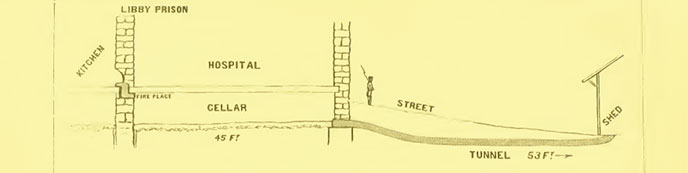 Plan of the Libby prison escape tunnel