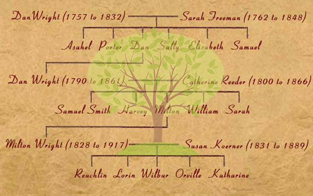 A portion of the handwritten family tree of the Wright family