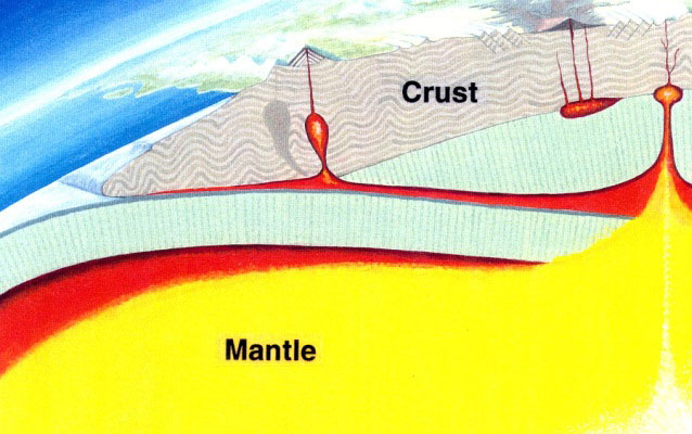 side view of mantle and crust