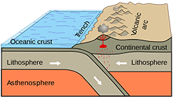 Graphic showing the oceanic plate being subducted under the North American plate