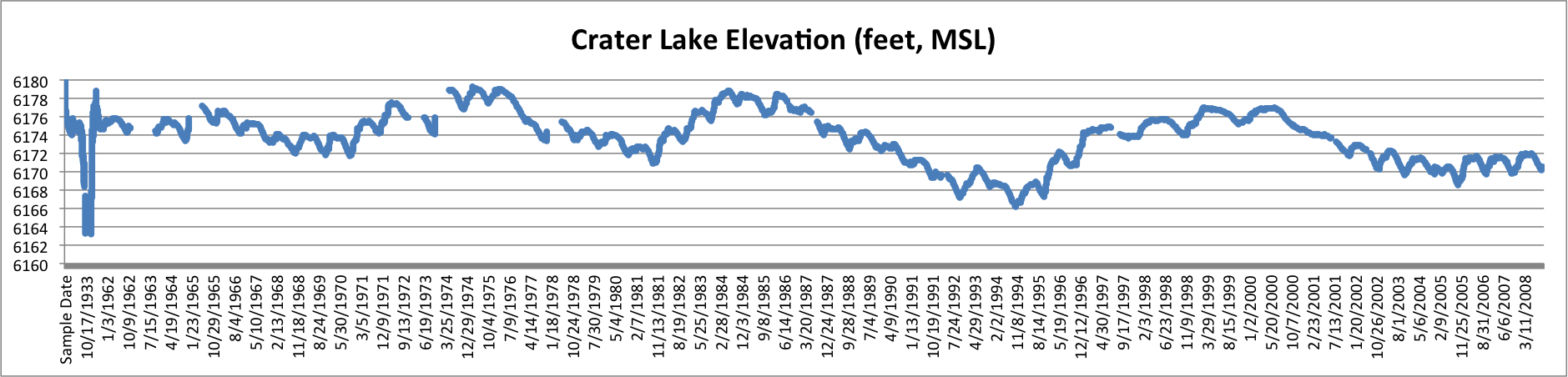 Crater Lake surface elevation