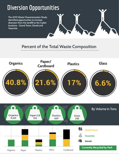an inforgraphic that shows Denali's primary waste is organics