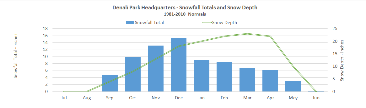 a bar and line chart illustrating how snowfall and snow depth in denali climb from september to december; snowfall then tapers off, while snow depth drops in april