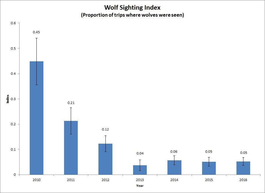 bar chart displaying a decrease in proportion of trips into the park with wolf sightings since