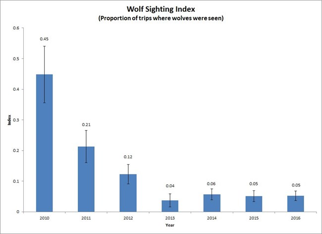 bar chart displaying a decrease in proportion of trips into the park with wolf sightings since 2010