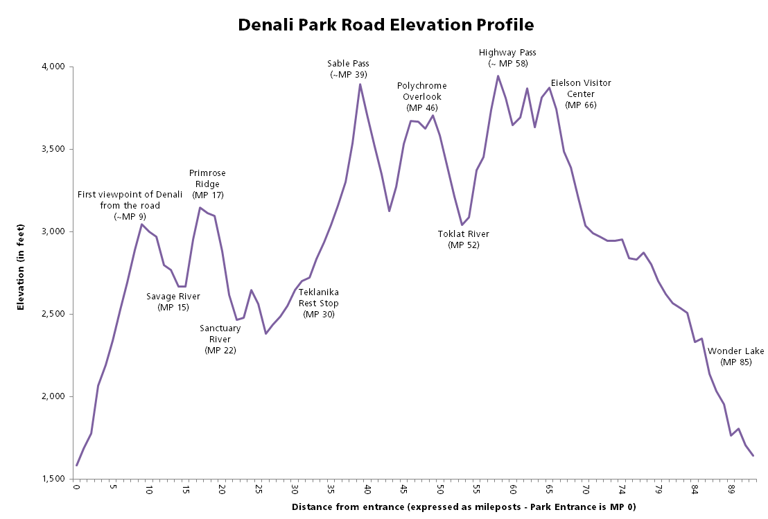 an elevation profile showing the high and low points of the denali park road