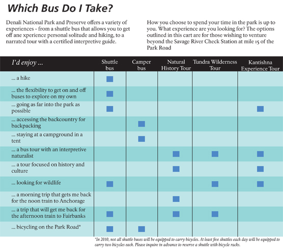 A chart showing the differences between various bus trips