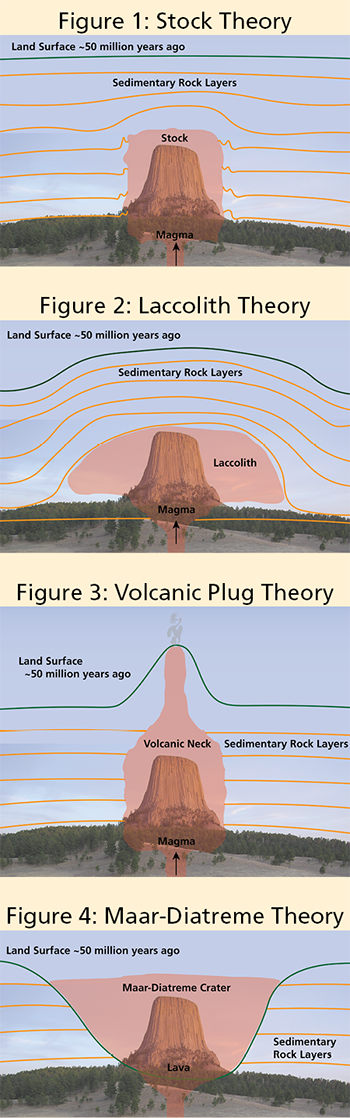 Four diagrams showing the Tower forming as magma underground.