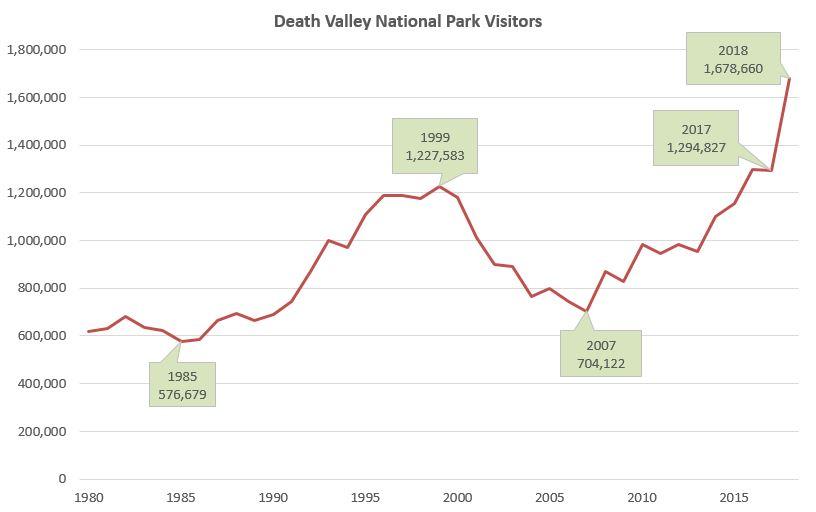 2018 Visitation - Death Valley National Park (U S  National Park